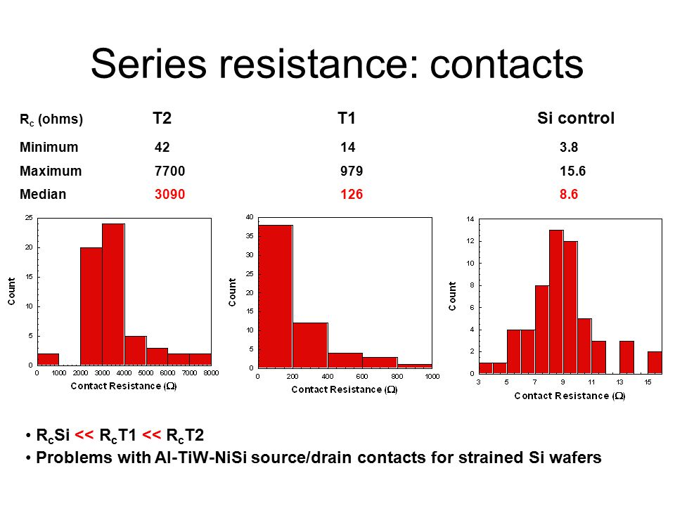 Series resistance: contacts R c Si << R c T1 << R c T2 Problems with Al-TiW-NiSi source/drain contacts for strained Si wafers R c (ohms) T2 T1 Si control Minimum 42 14 3.8 Maximum 7700 979 15.6 Median 3090 126 8.6