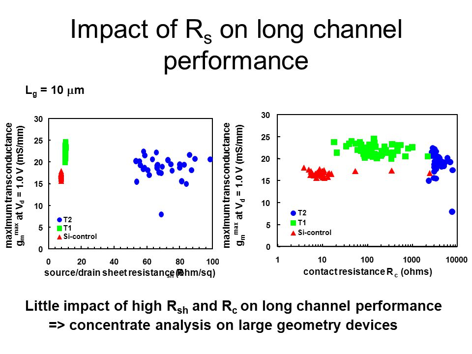 Impact of R s on long channel performance L g = 10  m Little impact of high R sh and R c on long channel performance => concentrate analysis on large geometry devices 0 5 10 15 20 25 30 020406080100 source/drain sheet resistance R sh (ohm/sq) maximum transconductance g m max at V d = 1.0 V (mS/mm) T2 T1 Si-control = 1.0 V (mS/mm) T2 T1 Si-control