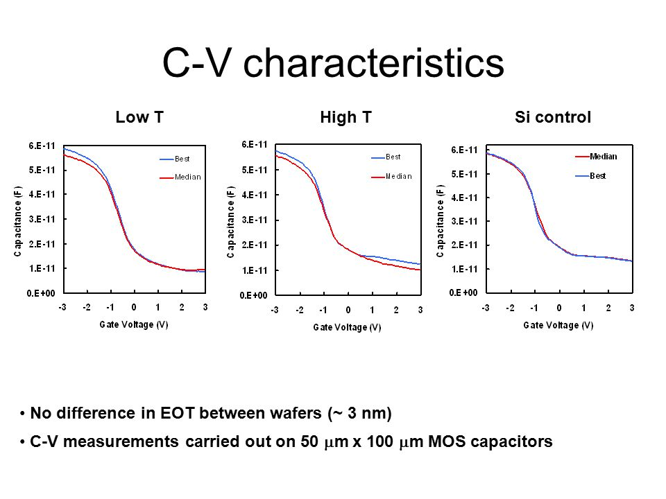 C-V characteristics Low T High TSi control No difference in EOT between wafers (~ 3 nm) C-V measurements carried out on 50  m x 100  m MOS capacitors
