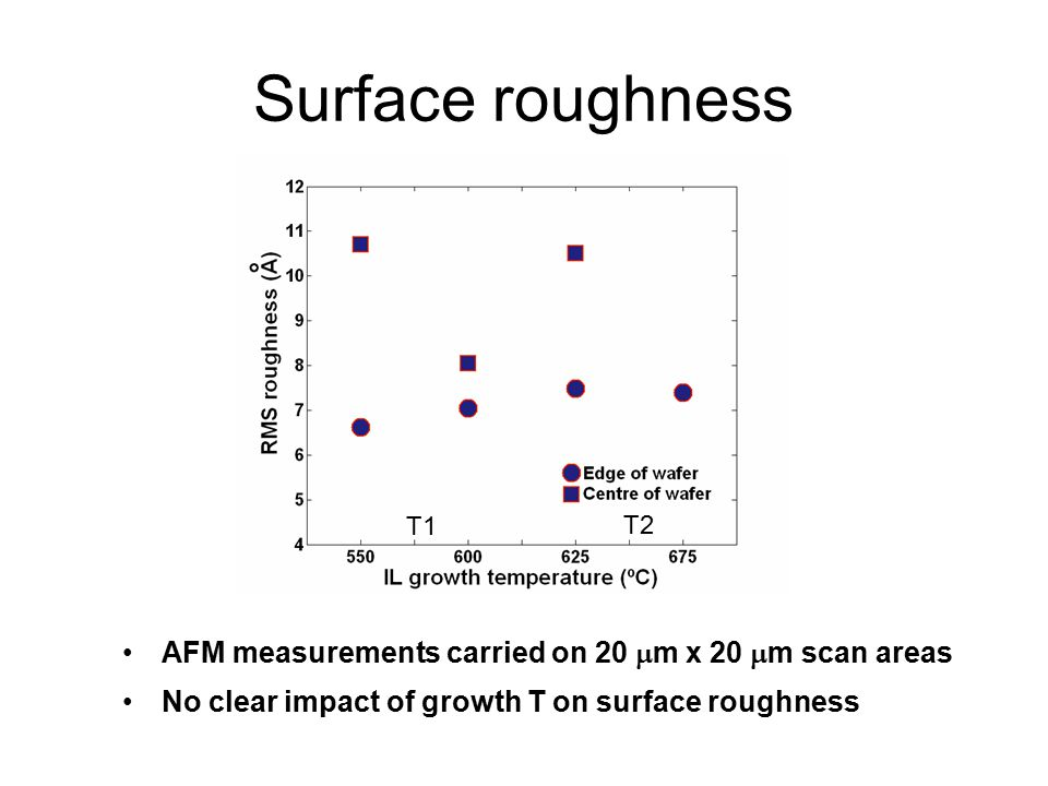 Surface roughness AFM measurements carried on 20  m x 20  m scan areas No clear impact of growth T on surface roughness T1 T2