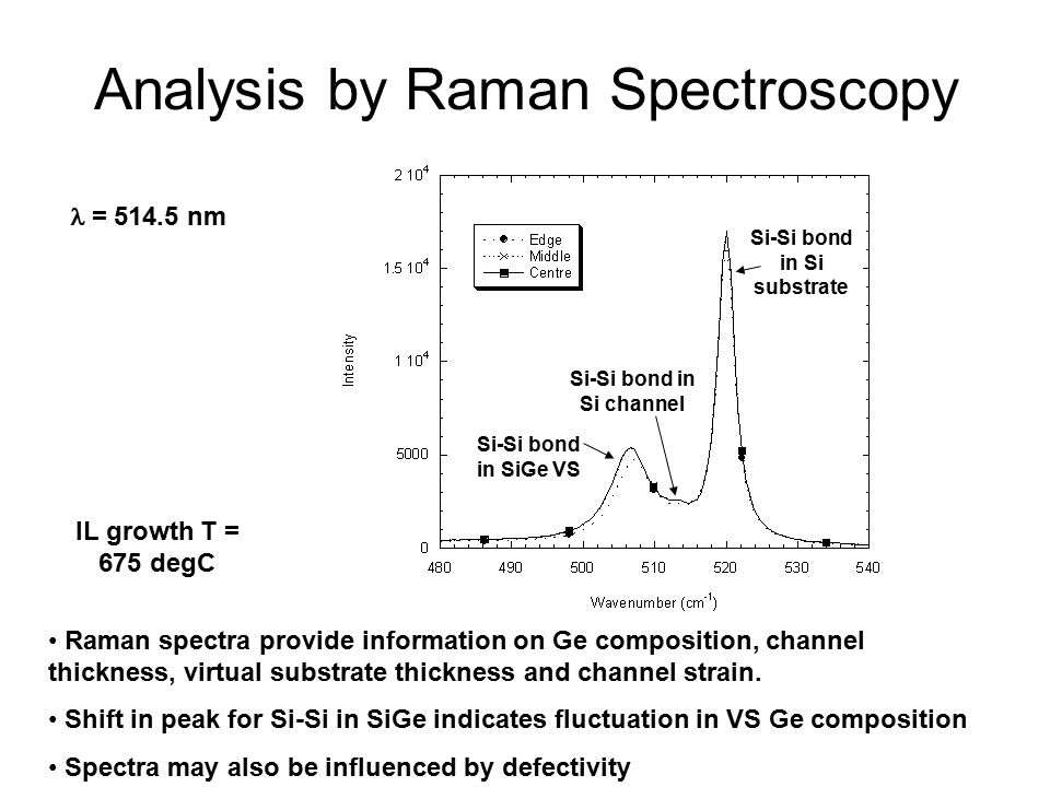 Analysis by Raman Spectroscopy Raman spectra provide information on Ge composition, channel thickness, virtual substrate thickness and channel strain.