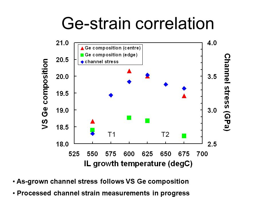 Ge-strain correlation As-grown channel stress follows VS Ge composition Processed channel strain measurements in progress T1T2
