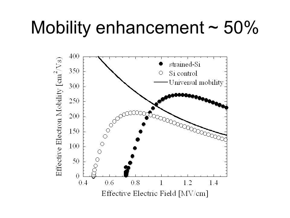 Mobility enhancement ~ 50%
