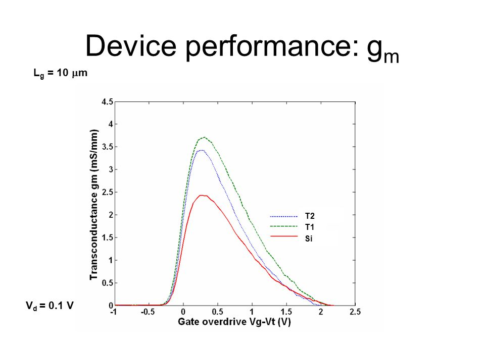 Device performance: g m L g = 10  m V d = 0.1 V T2 T1 Si
