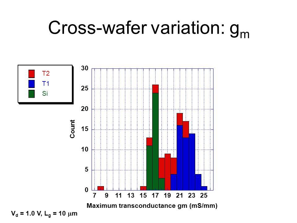 Cross-wafer variation: g m V d = 1.0 V, L g = 10  m 0 5 10 15 20 25 30 791113151719212325 T2 T1 Si Count Maximum transconductance gm (mS/mm)
