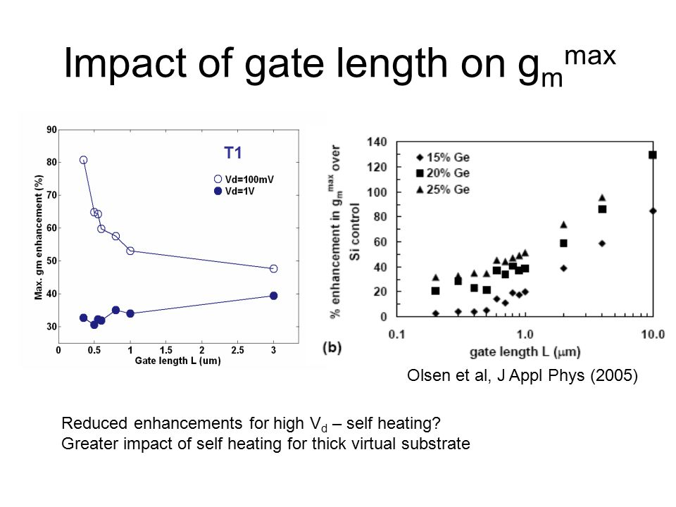 Impact of gate length on g m max T1 Olsen et al, J Appl Phys (2005) Reduced enhancements for high V d – self heating? Greater impact of self heating f