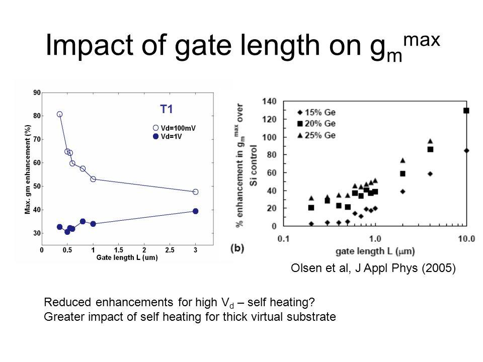 Impact of gate length on g m max T1 Olsen et al, J Appl Phys (2005) Reduced enhancements for high V d – self heating.