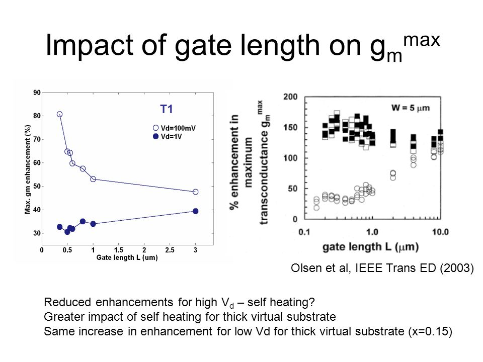Impact of gate length on g m max T1 Olsen et al, IEEE Trans ED (2003) Reduced enhancements for high V d – self heating.