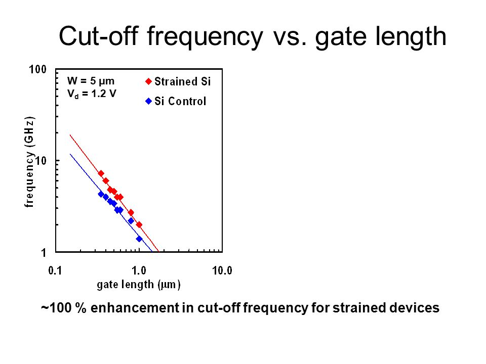 Cut-off frequency vs.