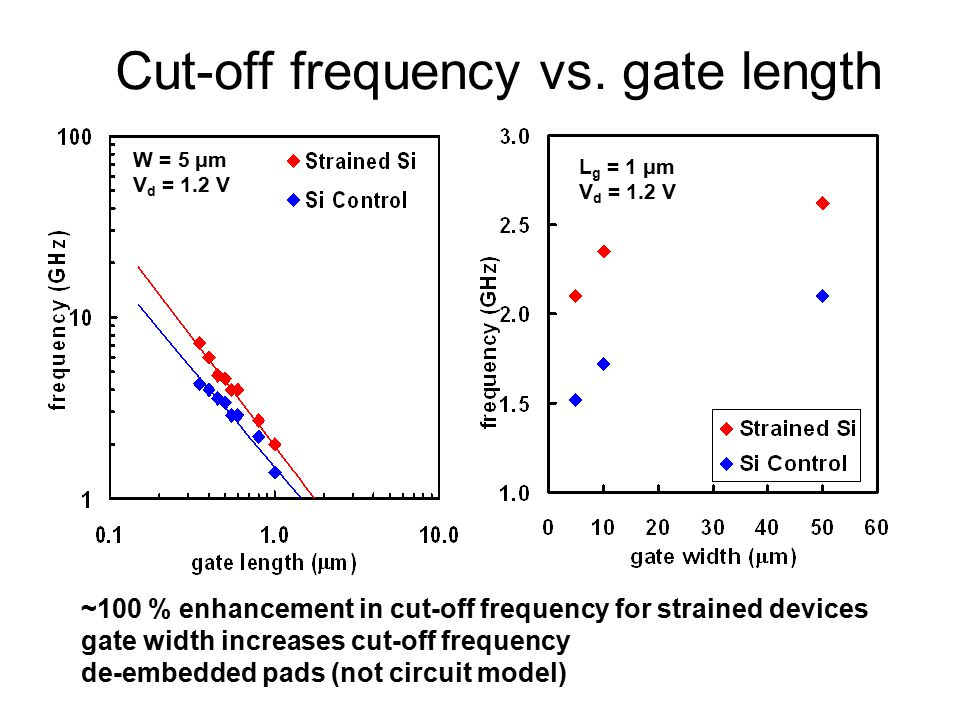 Cut-off frequency vs. gate length ~100 % enhancement in cut-off frequency for strained devices gate width increases cut-off frequency de-embedded pads