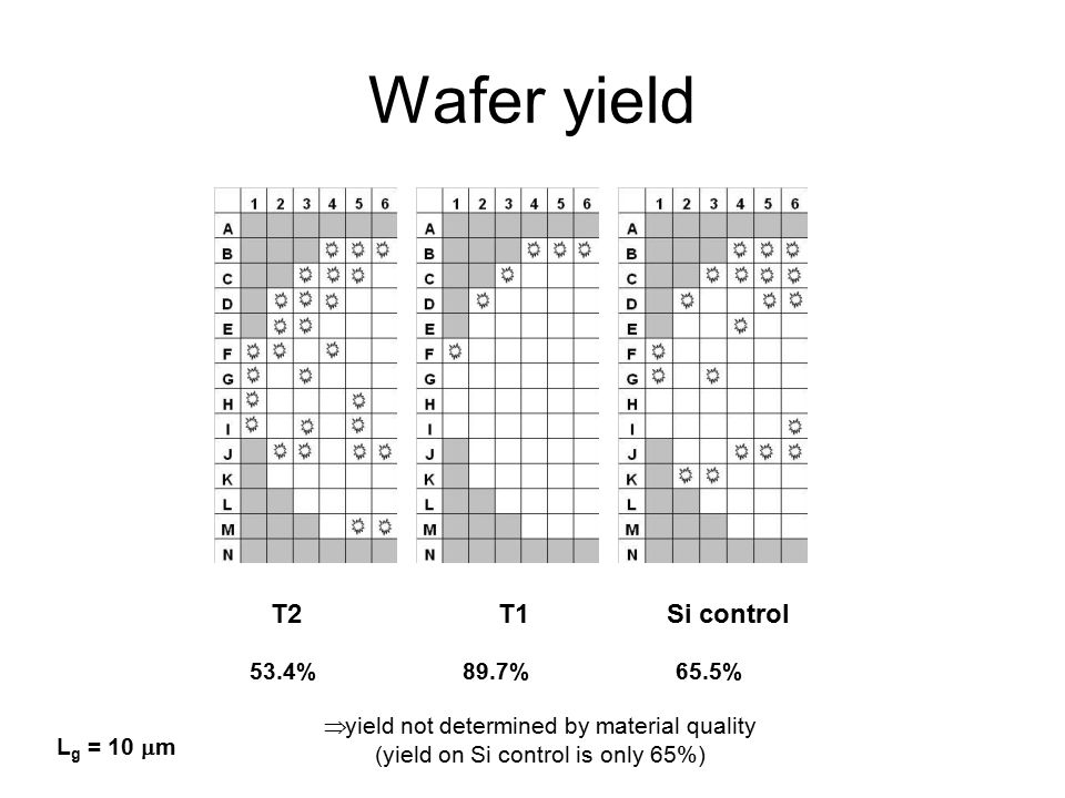 Wafer yield T2 T1Si control 53.4%89.7%65.5%  yield not determined by material quality (yield on Si control is only 65%) L g = 10  m