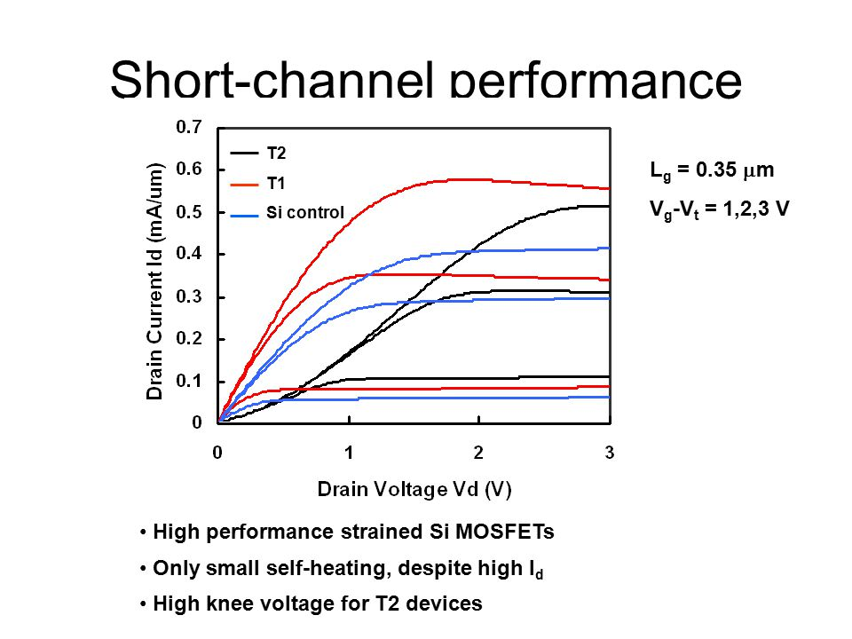 Short-channel performance High performance strained Si MOSFETs Only small self-heating, despite high I d High knee voltage for T2 devices L g = 0.35  m V g -V t = 1,2,3 V T2 T1 Si control