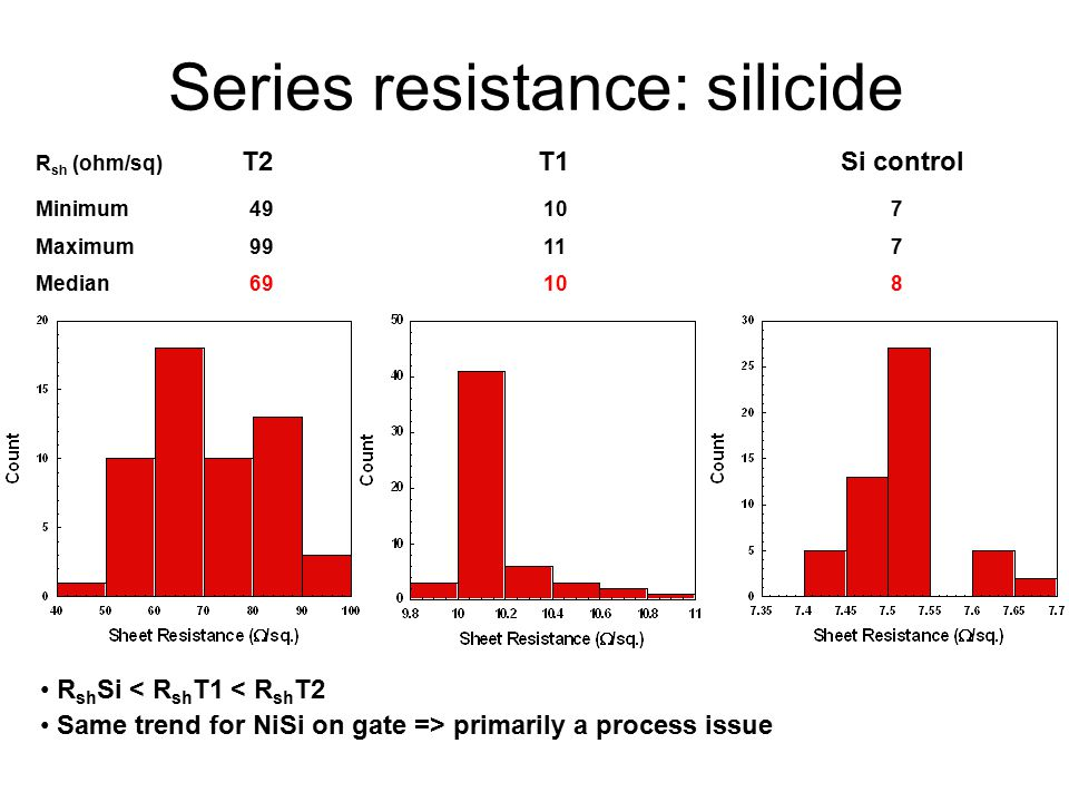 Series resistance: silicide R sh Si < R sh T1 < R sh T2 Same trend for NiSi on gate => primarily a process issue R sh (ohm/sq) T2 T1 Si control Minimu