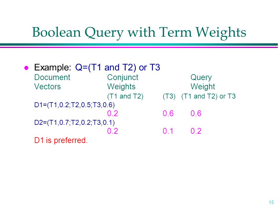 15 Boolean Query with Term Weights l Example: Q=(T1 and T2) or T3 DocumentConjunctQuery VectorsWeightsWeight (T1 and T2)(T3) (T1 and T2) or T3 D1=(T1,0.2;T2,0.5;T3,0.6) 0.20.60.6 D2=(T1,0.7;T2,0.2;T3,0.1) 0.20.10.2 D1 is preferred.