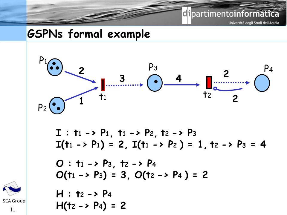 11 SEA Group GSPNs formal example I : t 1 -> P 1, t 1 -> P 2, t 2 -> P 3 I(t 1 -> P 1 ) = 2, I(t 1 -> P 2 ) = 1, t 2 -> P 3 = 4 O : t 1 -> P 3, t 2 -> P 4 O(t 1 -> P 3 ) = 3, O(t 2 -> P 4 ) = 2 H : t 2 -> P 4 H(t 2 -> P 4 ) = 2 2 3 1 P1P1 P2P2 P3P3 2 P4P4 4 t1t1 t2t2 2