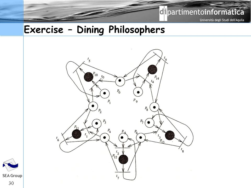 30 SEA Group Exercise – Dining Philosophers