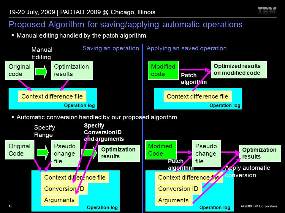 © 2009 IBM Corporation 19-20 July, 2009 | PADTAD 2009 @ Chicago, Illinois 15 Proposed Algorithm for saving/applying automatic operations  Manual editing handled by the patch algorithm  Automatic conversion handled by our proposed algorithm Original code Optimization results Manual Editing Context difference file Saving an operation Modified code Applying an saved operation Optimized results on modified code Patch algorithm Original Code Pseudo change file Specify Range Optimization results Specify Conversion ID and arguments Operation log Context difference file Operation log Conversion ID Arguments Modified Code Pseudo change file Optimization results Context difference file Conversion ID Arguments Operation log Context difference file Operation log Patch algorithm Apply automatic conversion