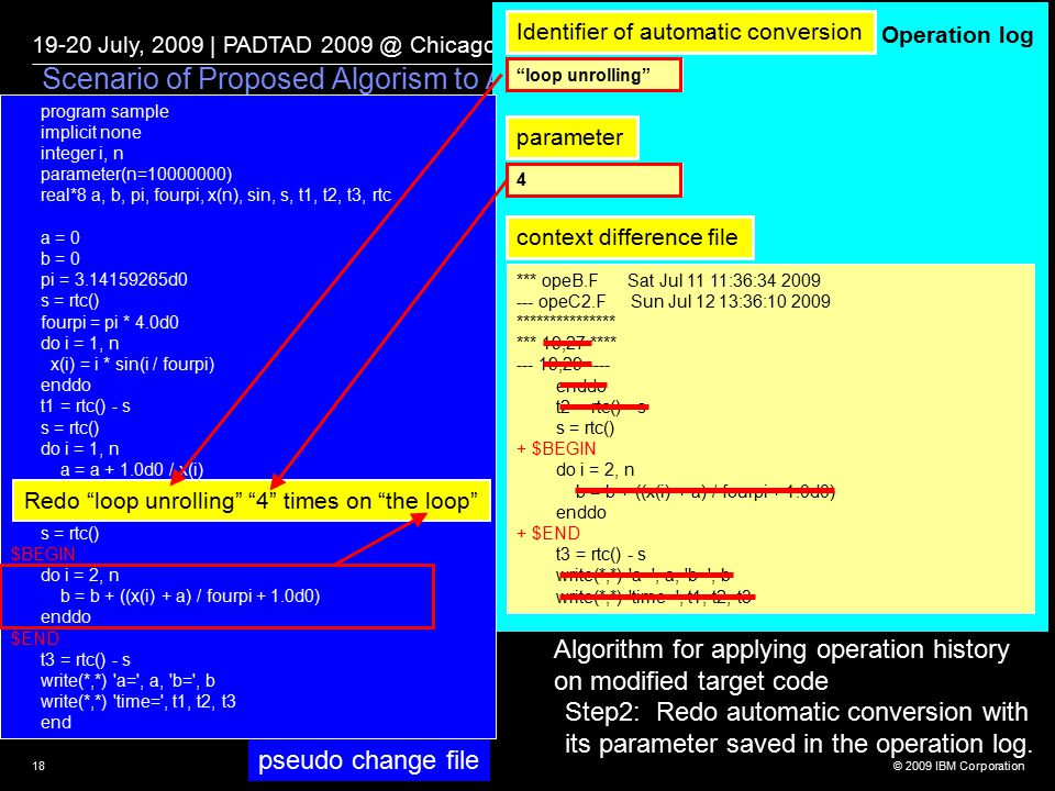 © 2009 IBM Corporation 19-20 July, 2009 | PADTAD 2009 @ Chicago, Illinois 18 Scenario of Proposed Algorism to Apply Automatic Operation (Step 2) Algorithm for applying operation history on modified target code Step2: Redo automatic conversion with its parameter saved in the operation log.