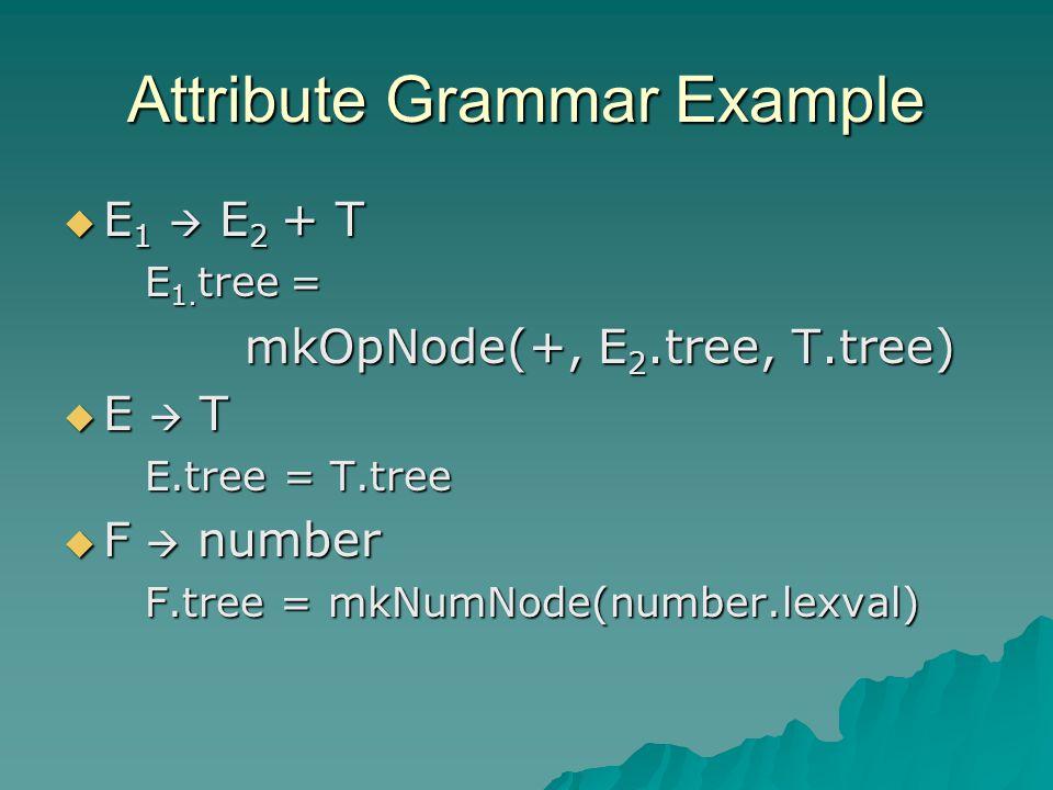 Attribute Grammar Example  E 1  E 2 + T E 1. tree = E 1.