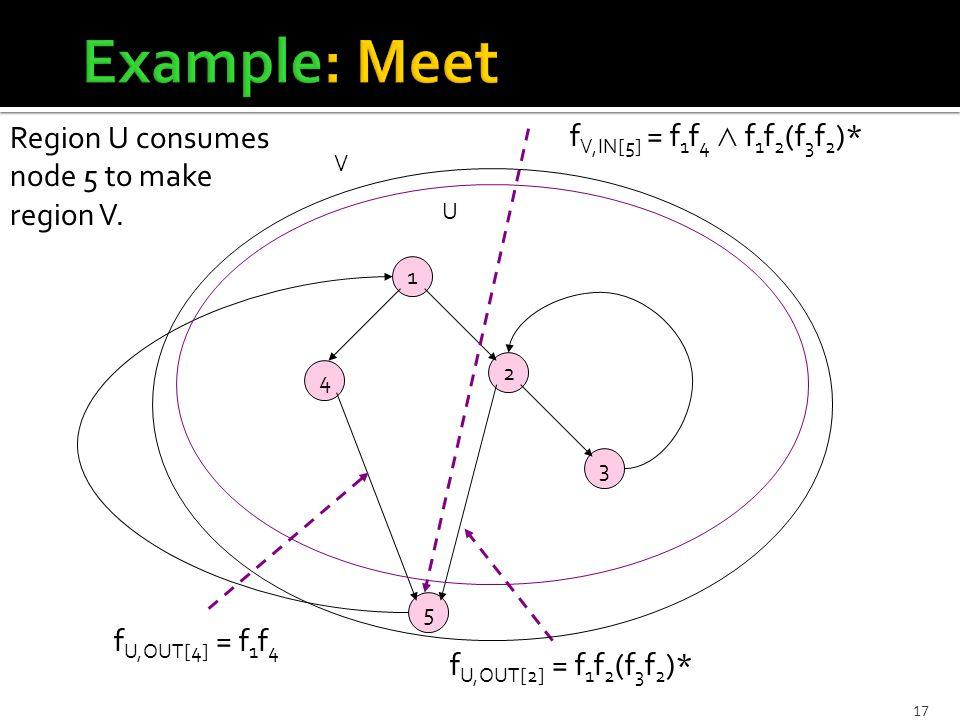 17 1 3 5 2 4 U V f U,OUT[2] = f 1 f 2 (f 3 f 2 )* f U,OUT[4] = f 1 f 4 f V,IN[5] = f 1 f 4 ∧ f 1 f 2 (f 3 f 2 )* Region U consumes node 5 to make region V.