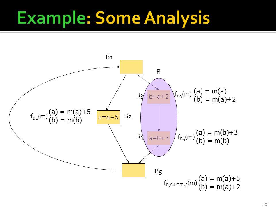 30 a=b+3 b=a+2 a=a+5 B1 B5 B2 B4 B3 f B3 (m) (a) = m(a) (b) = m(a)+2 f B2 (m) (a) = m(a)+5 (b) = m(b) f B4 (m) (a) = m(b)+3 (b) = m(b) R f R,OUT[B4] (m) (a) = m(a)+5 (b) = m(a)+2