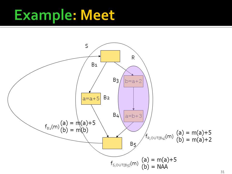 31 a=b+3 b=a+2 a=a+5 B1 B5 B2 B4 B3 f B2 (m) (a) = m(a)+5 (b) = m(b) R f R,OUT[B4] (m) (a) = m(a)+5 (b) = m(a)+2 S f S,OUT[B5] (m) (a) = m(a)+5 (b) = NAA