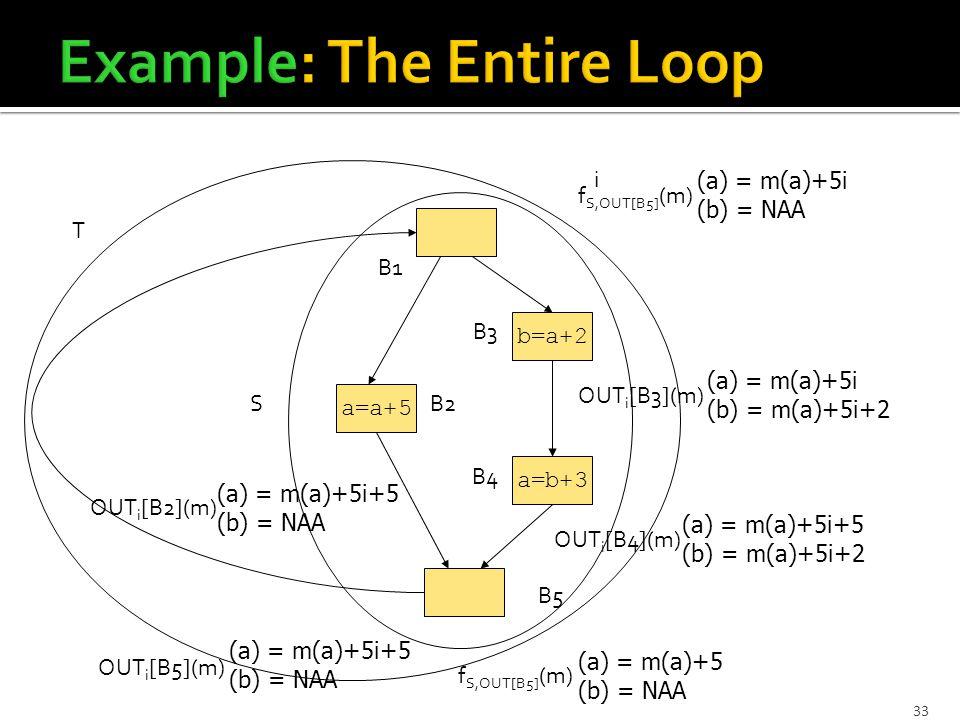 33 a=b+3 b=a+2 a=a+5 B1 B5 B2 B4 B3 S f S,OUT[B5] (m) (a) = m(a)+5 (b) = NAA T f S,OUT[B5] (m) (a) = m(a)+5i (b) = NAA i OUT i [B3](m) (a) = m(a)+5i (b) = m(a)+5i+2 OUT i [B4](m) (a) = m(a)+5i+5 (b) = m(a)+5i+2 OUT i [B2](m) (a) = m(a)+5i+5 (b) = NAA OUT i [B5](m) (a) = m(a)+5i+5 (b) = NAA