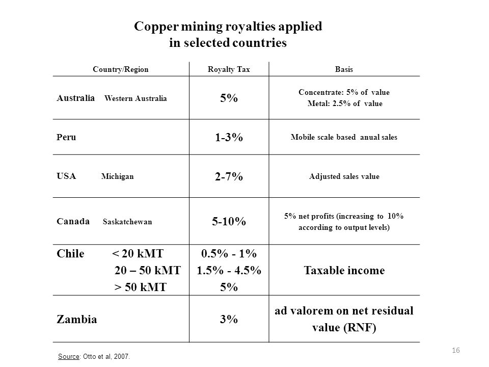 16 Source: Otto et al, 2007. Copper mining royalties applied in selected countries Country/RegionRoyalty TaxBasis Australia Western Australia 5% Conce