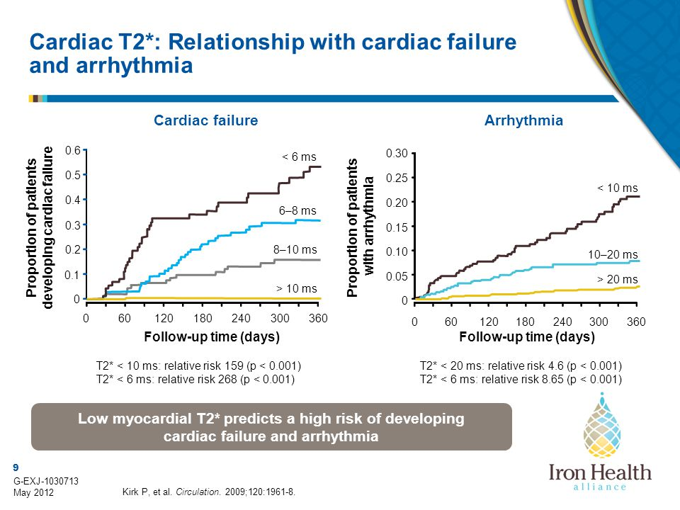 9 G-EXJ-1030713 May 2012 0.1 Cardiac T2*: Relationship with cardiac failure and arrhythmia Kirk P, et al. Circulation. 2009;120:1961-8. T2* < 10 ms: r