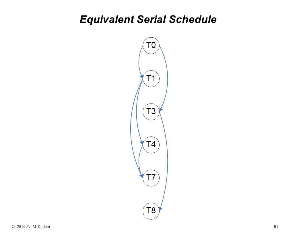 © 2014 Zvi M. Kedem 91 Equivalent Serial Schedule