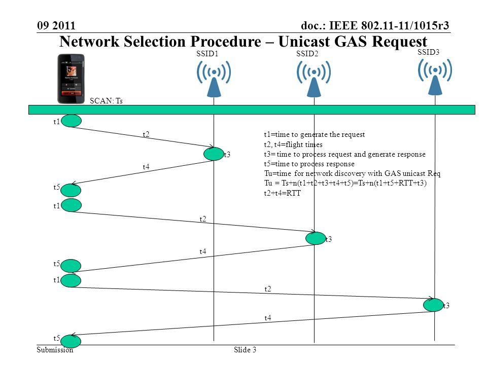 doc.: IEEE 802.11-11/1015r3 Submission 09 2011 Slide 3 SSID1SSID2 SSID3 t1 t2 t3 t4 t5 t1 t2 t3 t4 t5 t1 t2 t3 t4 t5 t1=time to generate the request t2, t4=flight times t3= time to process request and generate response t5=time to process response Tu=time for network discovery with GAS unicast Req Tu = Ts+n(t1+t2+t3+t4+t5)=Ts+n(t1+t5+RTT+t3) t2+t4=RTT SCAN: Ts Network Selection Procedure – Unicast GAS Request