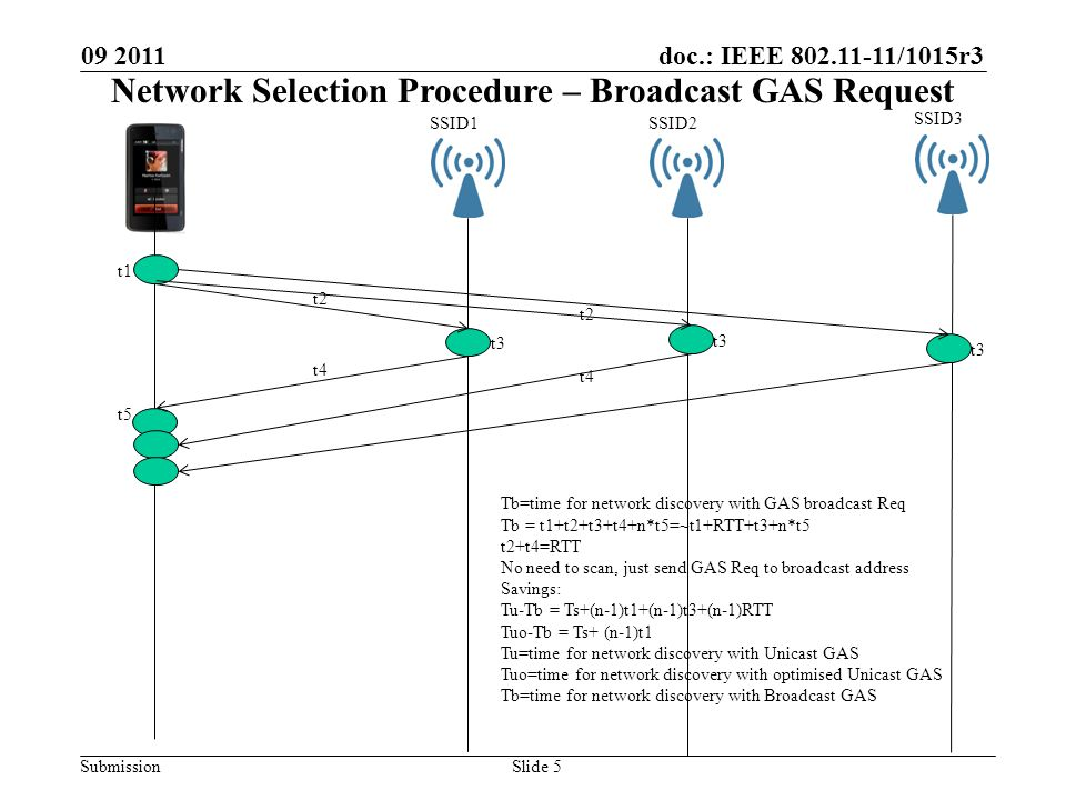 doc.: IEEE 802.11-11/1015r3 Submission 09 2011 Slide 5 SSID1SSID2 SSID3 t1 t2 t3 t4 t5 t3 t2 t3 t4 Tb=time for network discovery with GAS broadcast Req Tb = t1+t2+t3+t4+n*t5=~t1+RTT+t3+n*t5 t2+t4=RTT No need to scan, just send GAS Req to broadcast address Savings: Tu-Tb = Ts+(n-1)t1+(n-1)t3+(n-1)RTT Tuo-Tb = Ts+ (n-1)t1 Tu=time for network discovery with Unicast GAS Tuo=time for network discovery with optimised Unicast GAS Tb=time for network discovery with Broadcast GAS Network Selection Procedure – Broadcast GAS Request