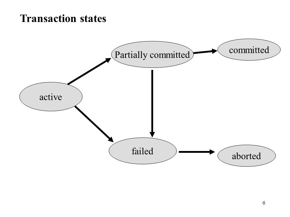 6 Transaction states active Partially committed failed committed aborted