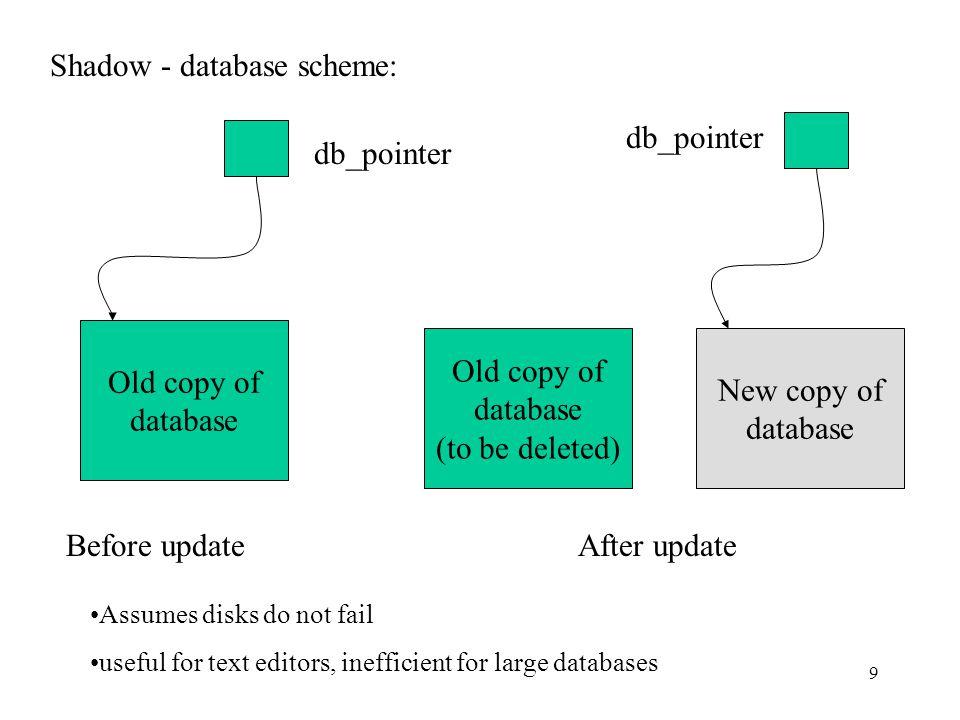20 2.View serializability Definition.