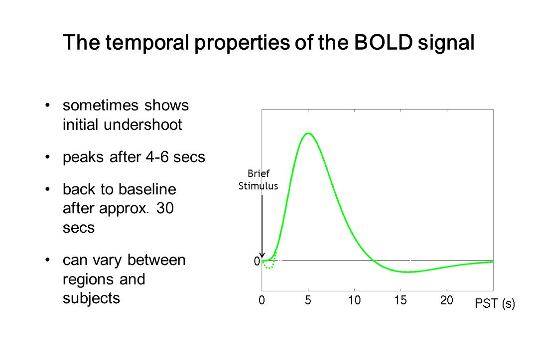 The temporal properties of the BOLD signal sometimes shows initial undershoot peaks after 4-6 secs back to baseline after approx. 30 secs can vary bet