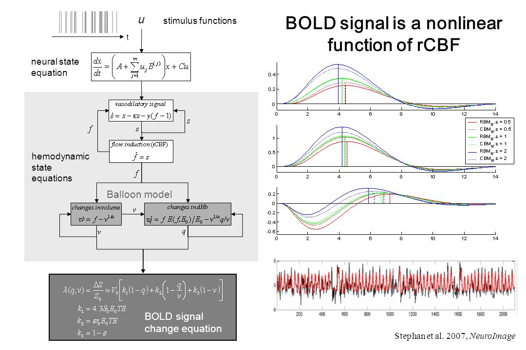 stimulus functions u t neural state equation hemodynamic state equations Balloon model BOLD signal change equation BOLD signal is a nonlinear function of rCBF Stephan et al.