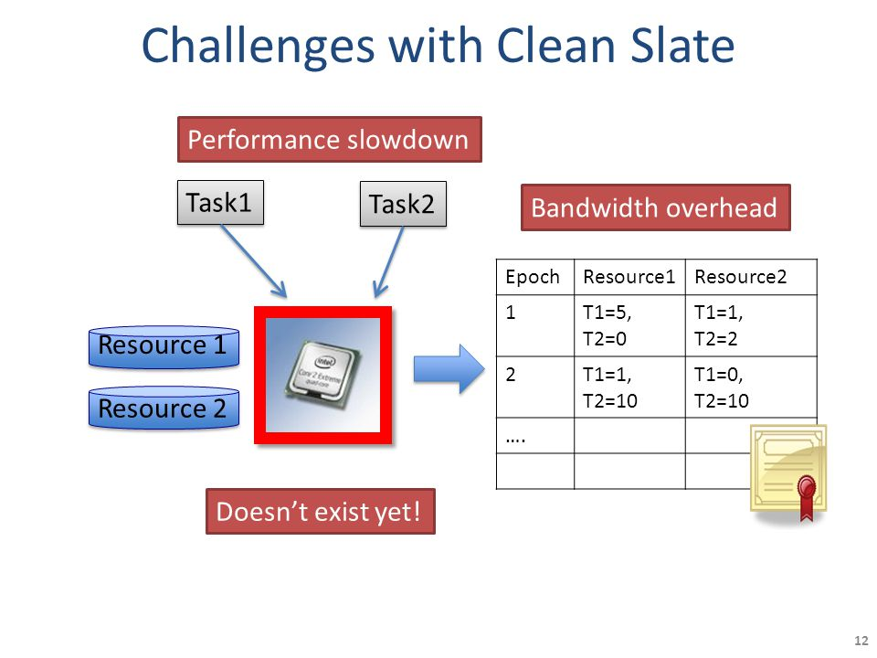 Challenges with Clean Slate 12 Task1 Task2 Resource 1 Resource 2 EpochResource1Resource2 1T1=5, T2=0 T1=1, T2=2 2T1=1, T2=10 T1=0, T2=10 ….