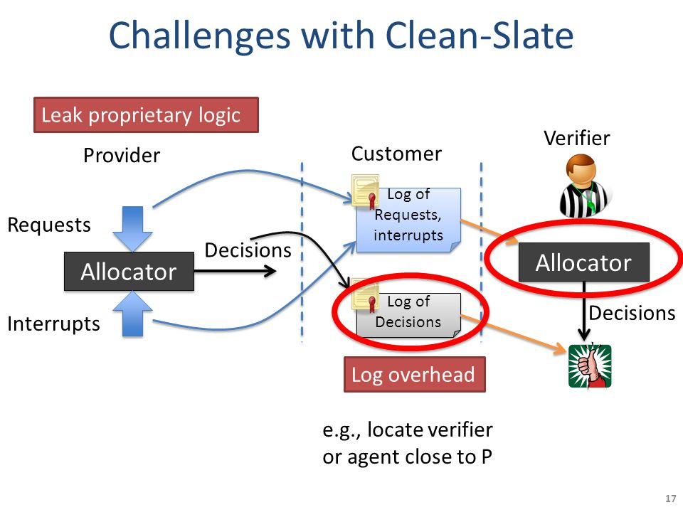 Challenges with Clean-Slate 17 Allocator Provider Requests Interrupts Decisions Customer Log of Requests, interrupts Log of Requests, interrupts Log of Decisions Log of Decisions Verifier Allocator Decisions Leak proprietary logic Log overhead e.g., locate verifier or agent close to P