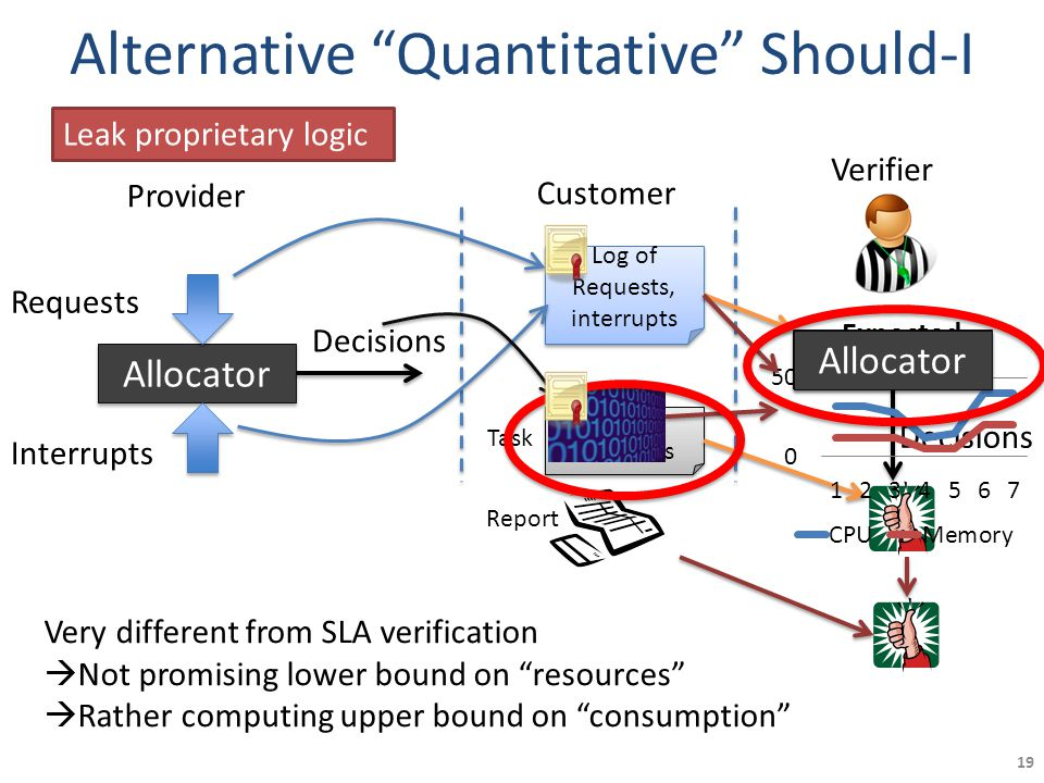 Alternative Quantitative Should-I 19 Allocator Provider Requests Interrupts Decisions Customer Log of Requests, interrupts Log of Requests, interrupts Log of Decisions Log of Decisions Verifier Allocator Decisions Allocator Leak proprietary logic Very different from SLA verification  Not promising lower bound on resources  Rather computing upper bound on consumption Task Report