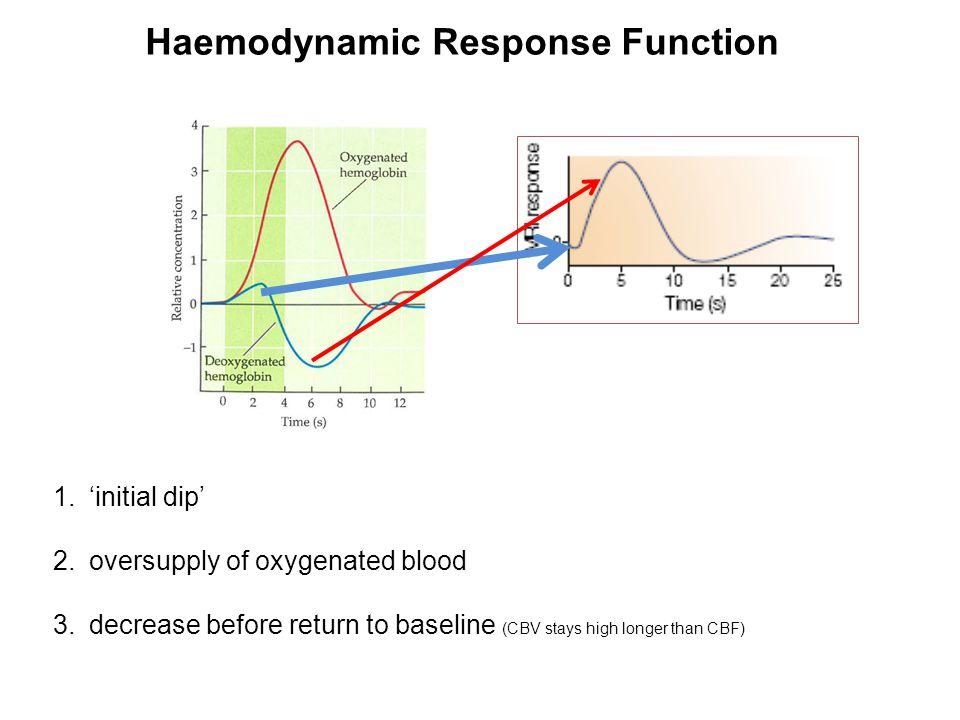 Haemodynamic Response Function 1.'initial dip' 2.oversupply of oxygenated blood 3.decrease before return to baseline (CBV stays high longer than CBF)