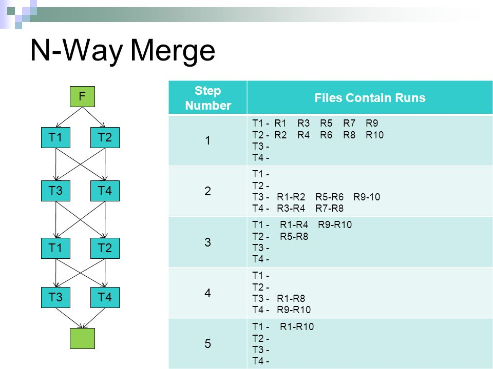 N-Way Merge Step Number Files Contain Runs 1 T1 - R1 R3 R5 R7 R9 T2 - R2 R4 R6 R8 R10 T3 - T4 - 2 T1 - T2 - T3 - R1-R2 R5-R6 R9-10 T4 - R3-R4 R7-R8 3