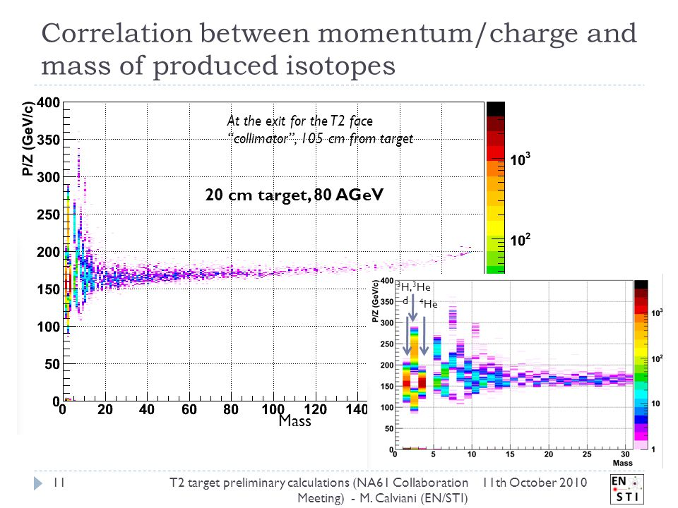 20 cm target, 80 AGeV At the exit for the T2 face collimator , 105 cm from target Mass d 3 H, 3 He 4 He Correlation between momentum/charge and mass of produced isotopes 11th October 2010T2 target preliminary calculations (NA61 Collaboration Meeting) - M.