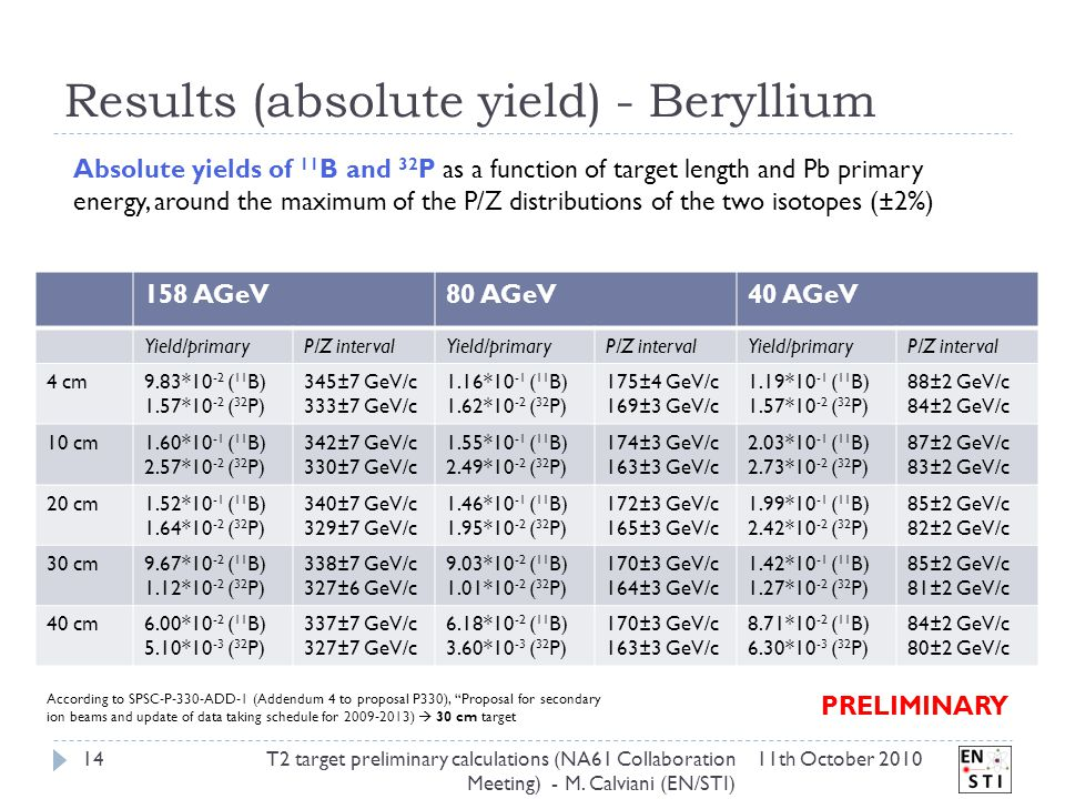 Results (absolute yield) - Beryllium 11th October 2010T2 target preliminary calculations (NA61 Collaboration Meeting) - M.