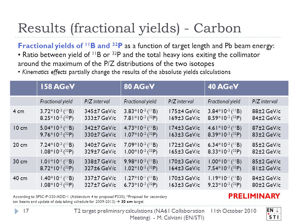 Results (fractional yields) - Carbon 11th October 2010T2 target preliminary calculations (NA61 Collaboration Meeting) - M.