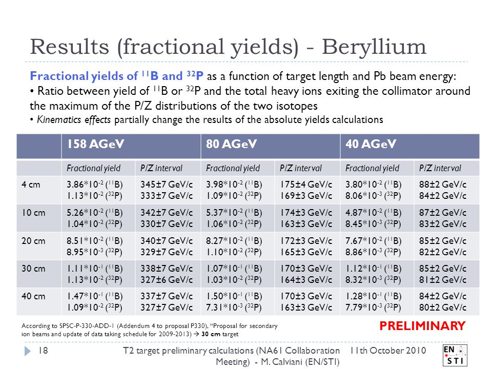 Results (fractional yields) - Beryllium 11th October 2010T2 target preliminary calculations (NA61 Collaboration Meeting) - M.