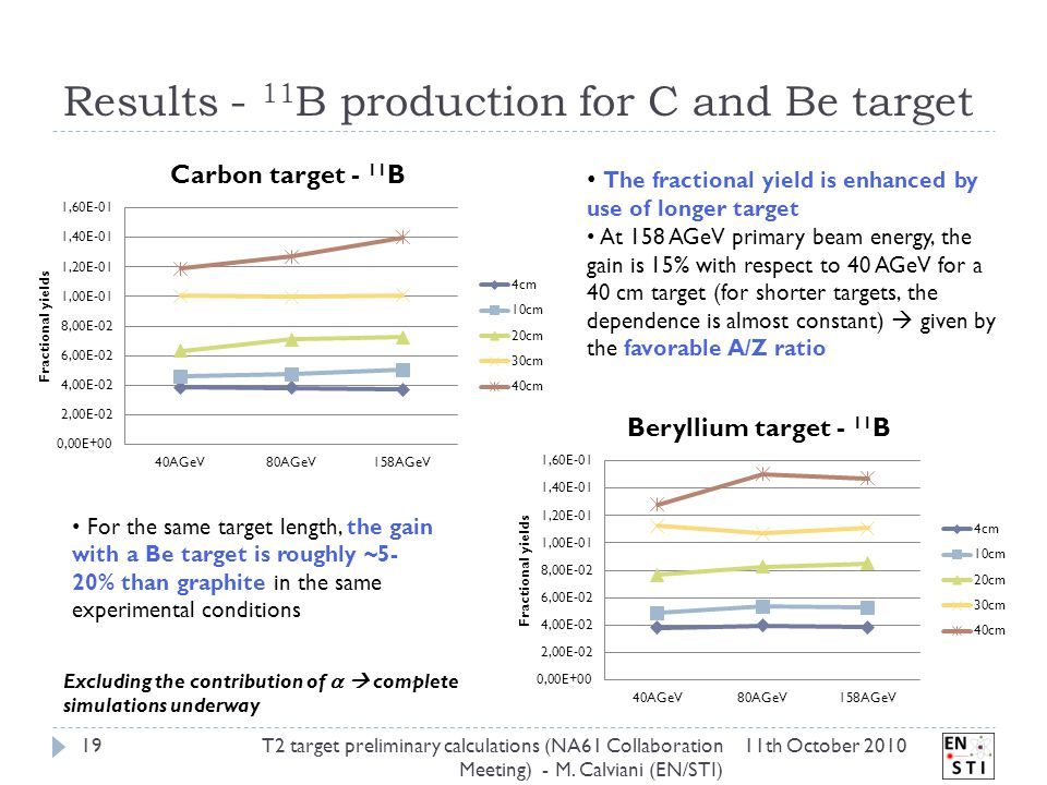 Results - 11 B production for C and Be target 11th October 2010T2 target preliminary calculations (NA61 Collaboration Meeting) - M.