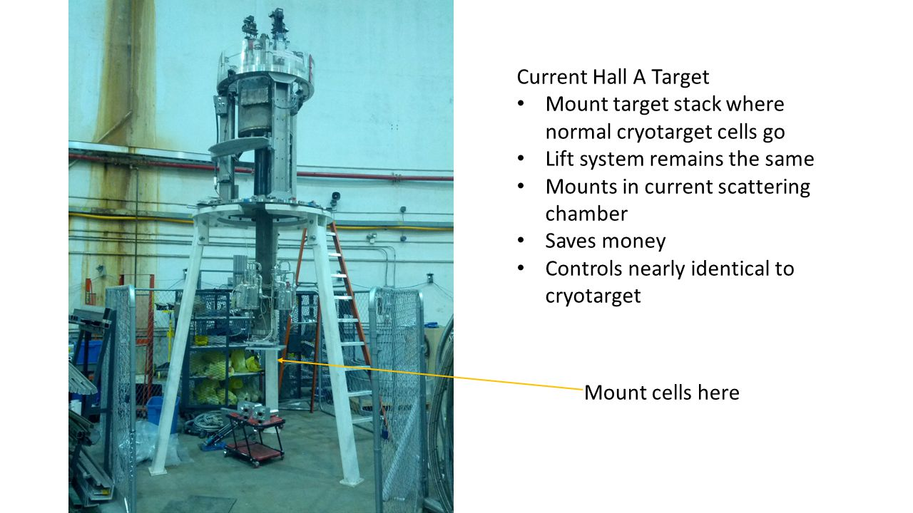 Current Hall A Target Mount target stack where normal cryotarget cells go Lift system remains the same Mounts in current scattering chamber Saves money Controls nearly identical to cryotarget Mount cells here