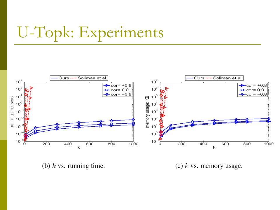 U-Topk: Experiments