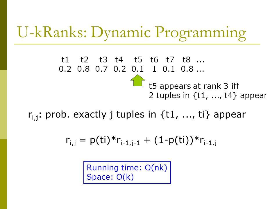 U-kRanks: Dynamic Programming t1 t2 t3 t4 t5 t6 t7 t8...