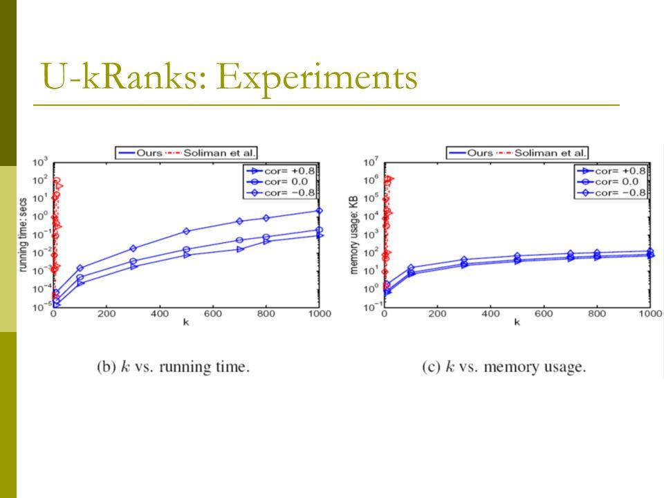 U-kRanks: Experiments